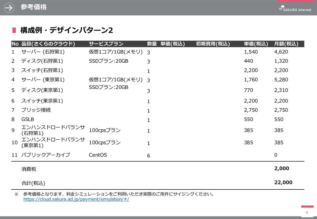 参考価格 6 No 品目(さくらのクラウド) サービスプラン 数量 単価(税込) 初期費用(税...