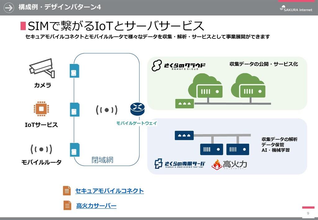 構成例・デザインパターン4 9 ∎SIMで繋がるIoTとサーバサービス 収集データの公開・サー...