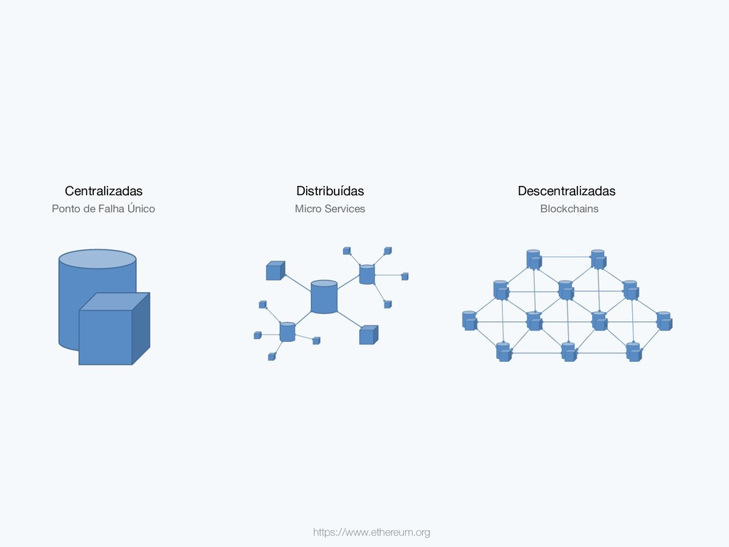 Distribuídas Micro Services Descentralizadas Bl...