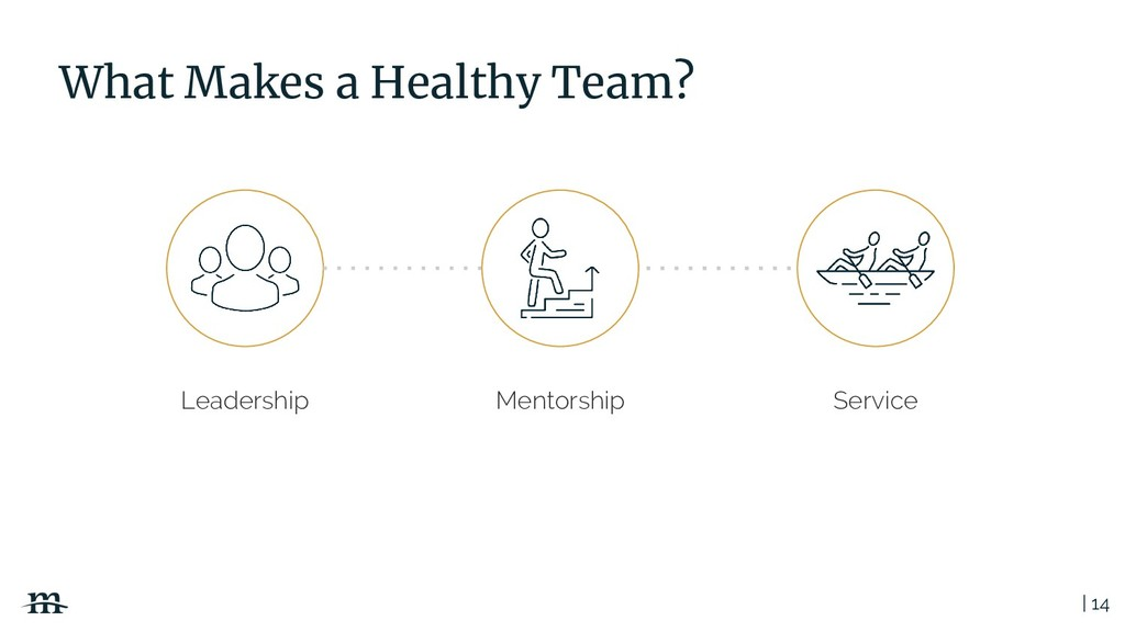 | 14 What Makes a Healthy Team? Service Mentors...