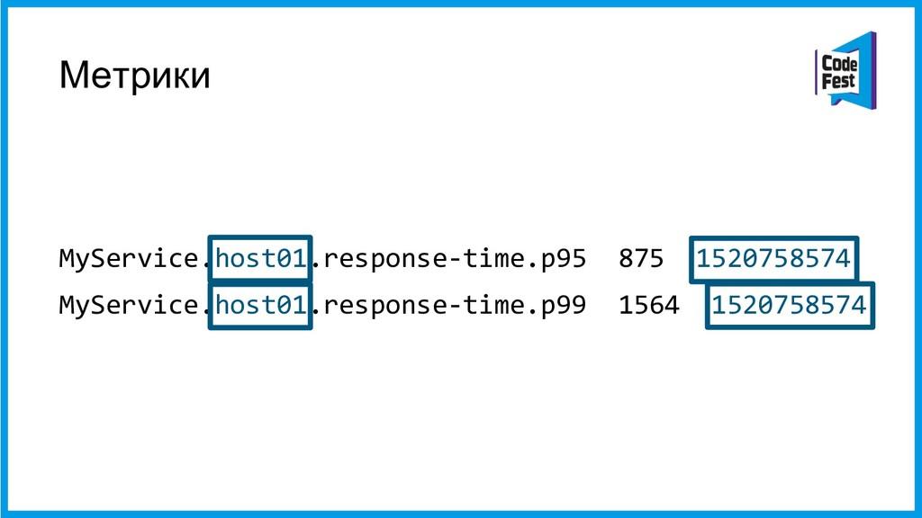 Метрики MyService.host01.response-time.p95 875 ...