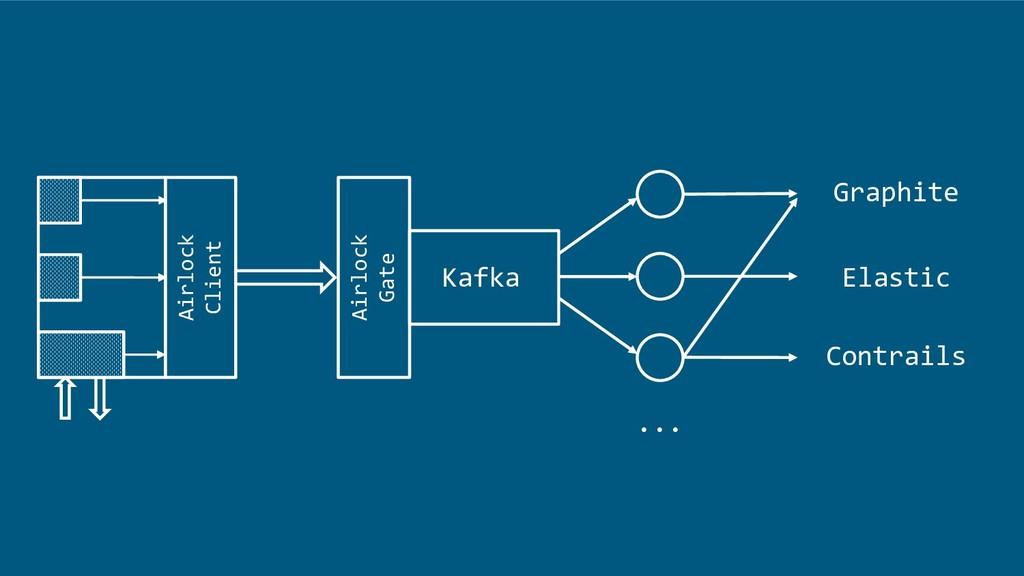 Airlock Client Airlock Gate Kafka Graphite Elas...