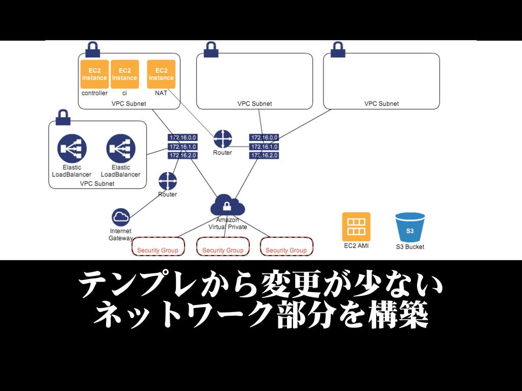 テンプレから変更が少ない ネットワーク部分を構築