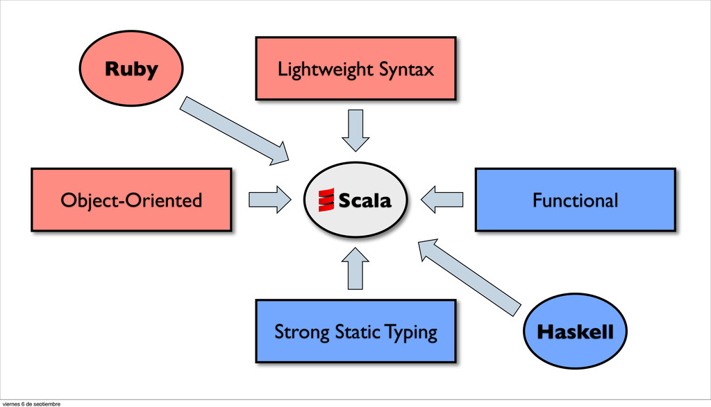 Lightweight Syntax Object-Oriented Strong Stati...