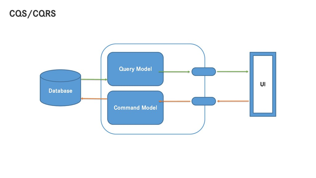 CQS/CQRS Database UI Query Model Command Model