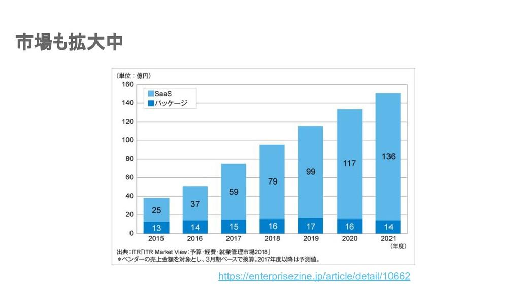 市場も拡大中 https://enterprisezine.jp/article/detail...