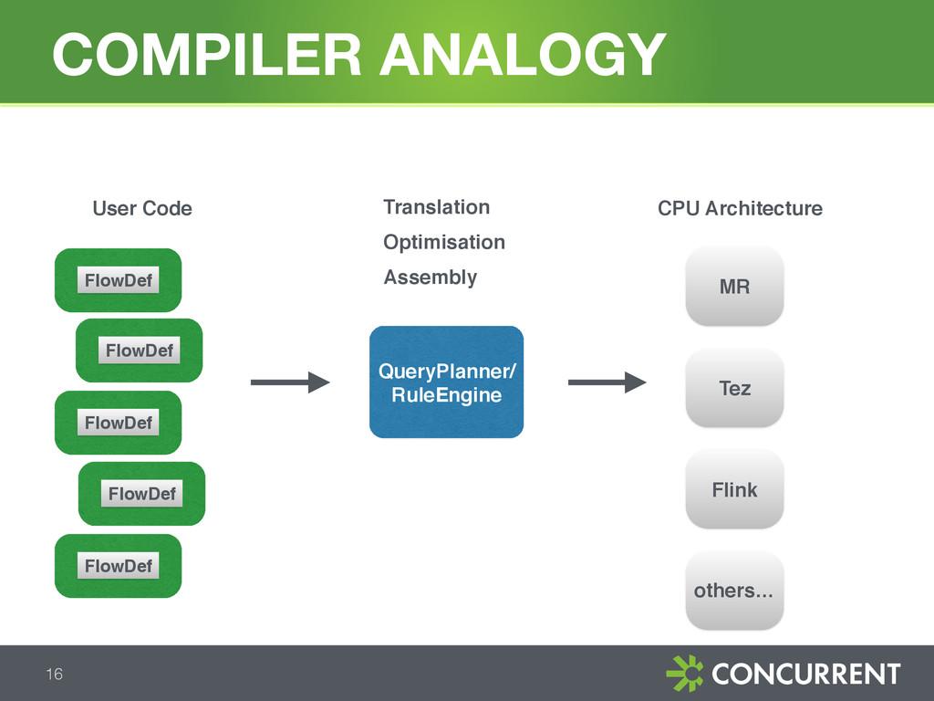 COMPILER ANALOGY 16 User Code Translation Optim...