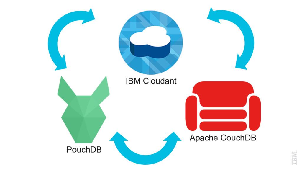 IBM Cloudant Apache CouchDB PouchDB