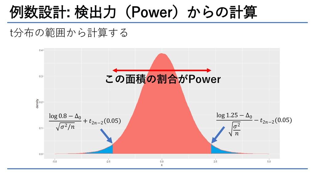 例数設計: 検出力(Power)からの計算 t分布の範囲から計算する log 0.8 − ∆0...