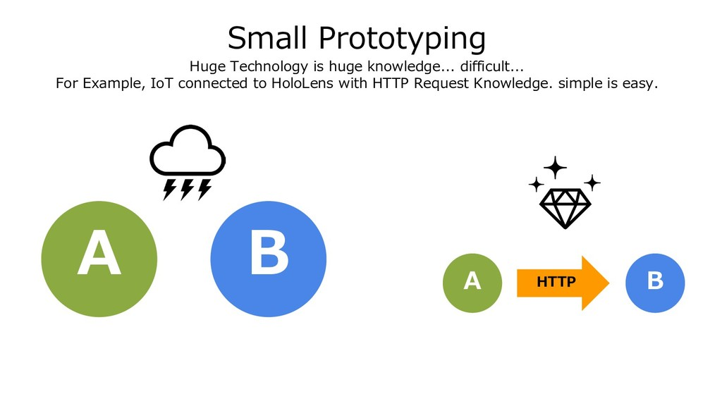 Small Prototyping Huge Technology is huge knowl...