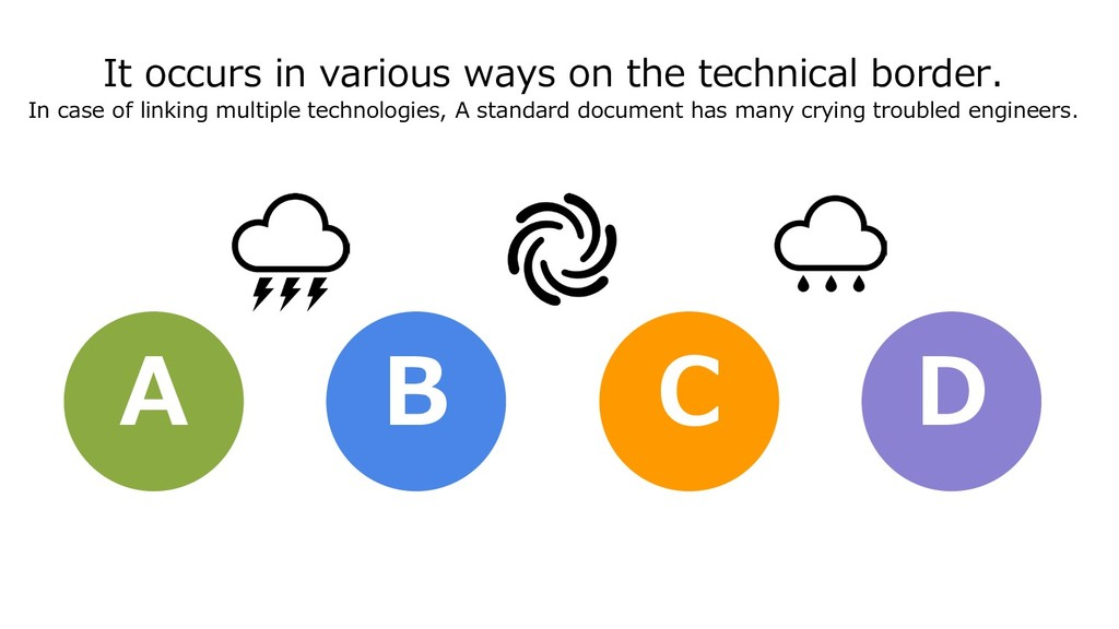 It occurs in various ways on the technical bord...