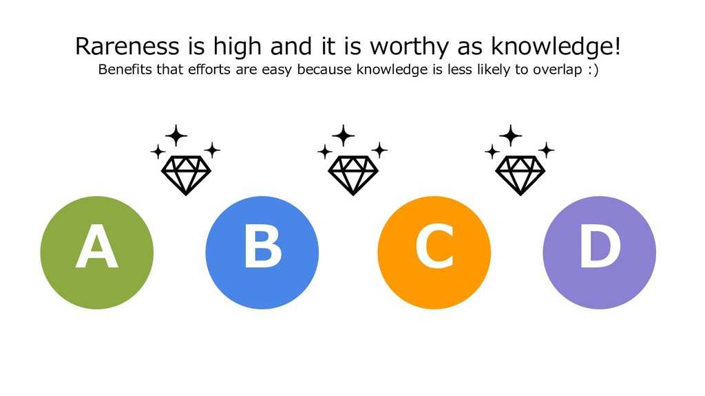 Rareness is high and it is worthy as knowledge!...