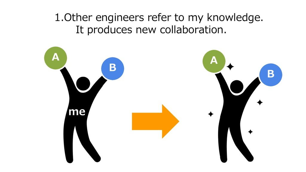 1.Other engineers refer to my knowledge. It pro...