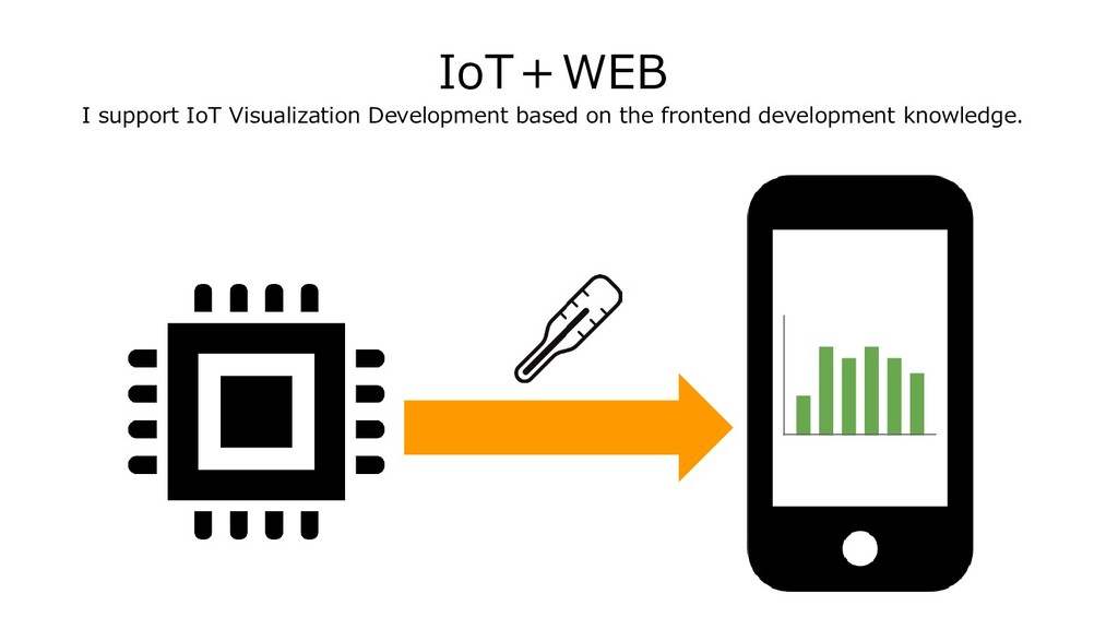 IoT+WEB I support IoT Visualization Development...