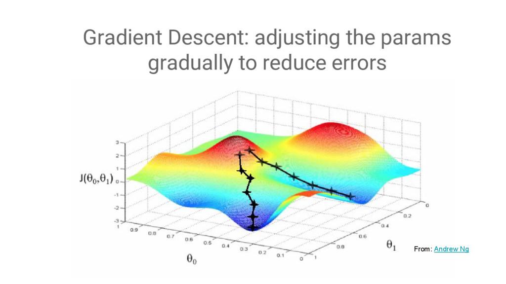 Gradient Descent: adjusting the params graduall...