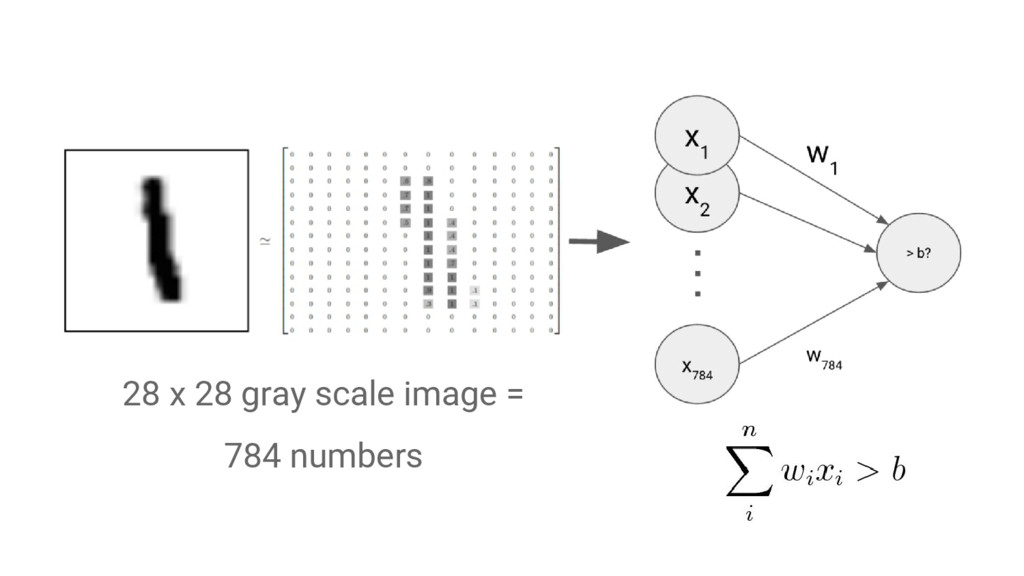 28 x 28 gray scale image = 784 numbers
