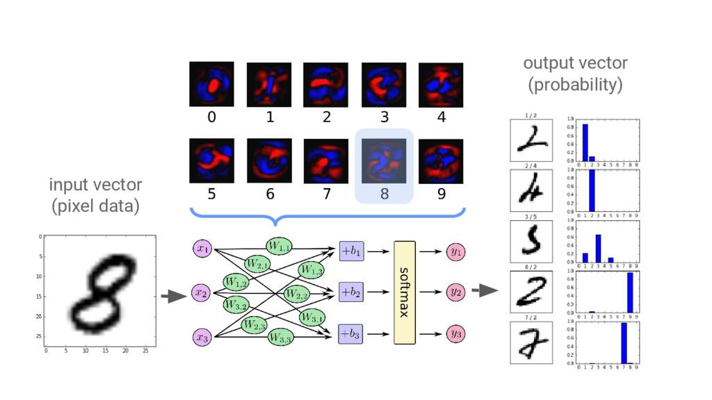 input vector (pixel data) output vector (probab...