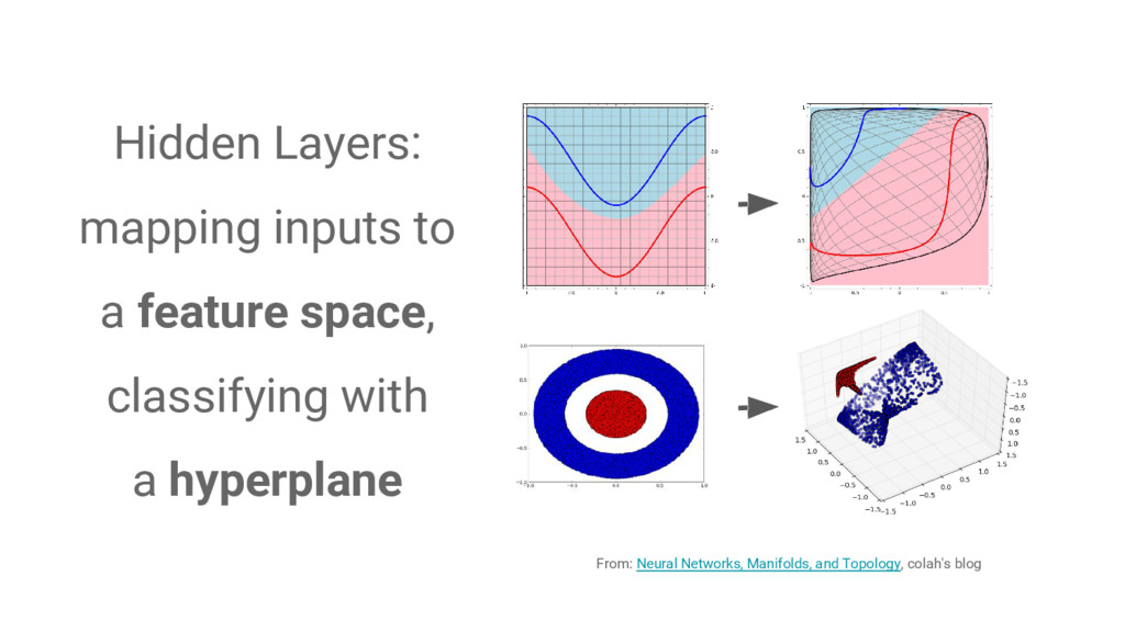 Hidden Layers: mapping inputs to a feature spac...