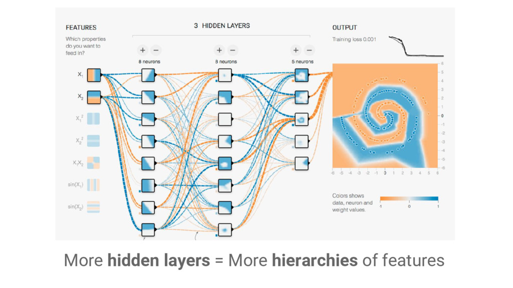 More hidden layers = More hierarchies of featur...