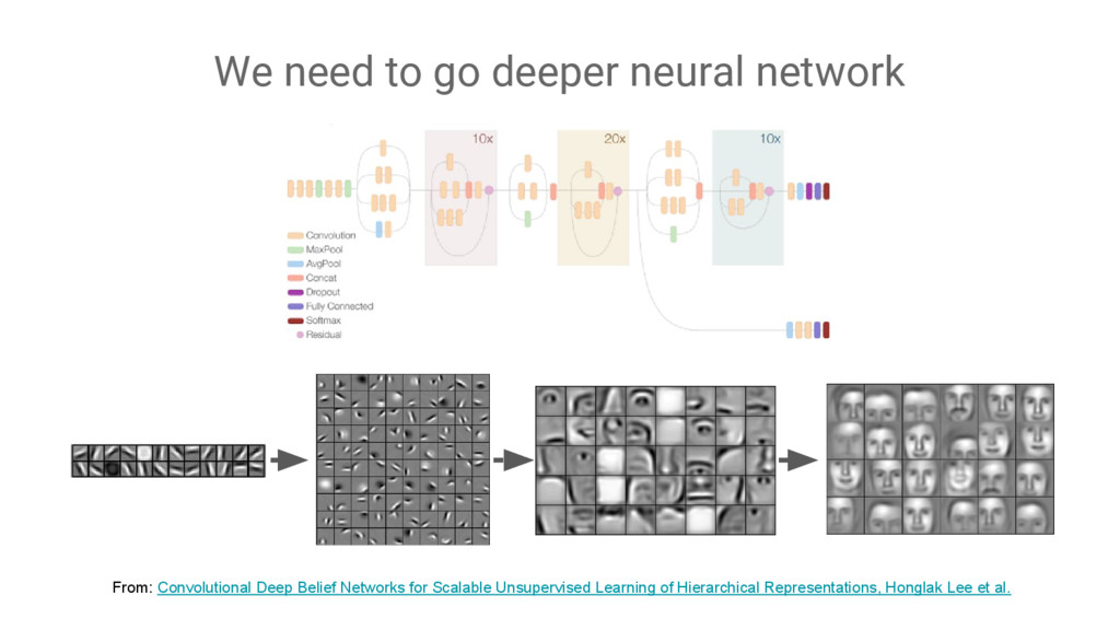 We need to go deeper neural network From: Convo...