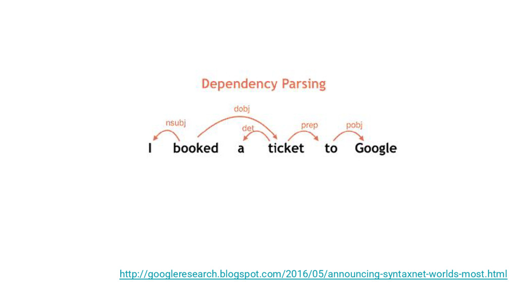 http://googleresearch.blogspot.com/2016/05/anno...