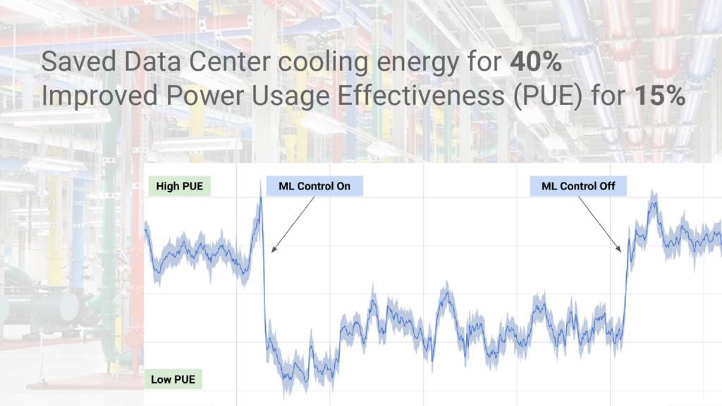 Saved Data Center cooling energy for 40% Improv...