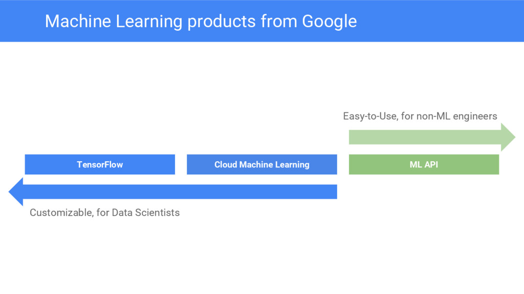TensorFlow Cloud Machine Learning ML API Easy-t...