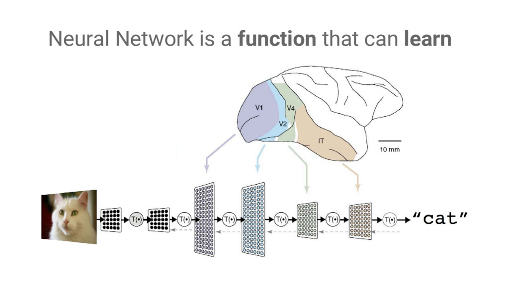 Neural Network is a function that can learn
