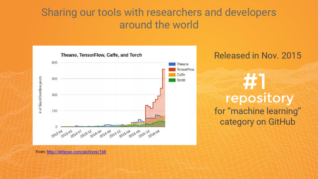 Sharing our tools with researchers and develope...