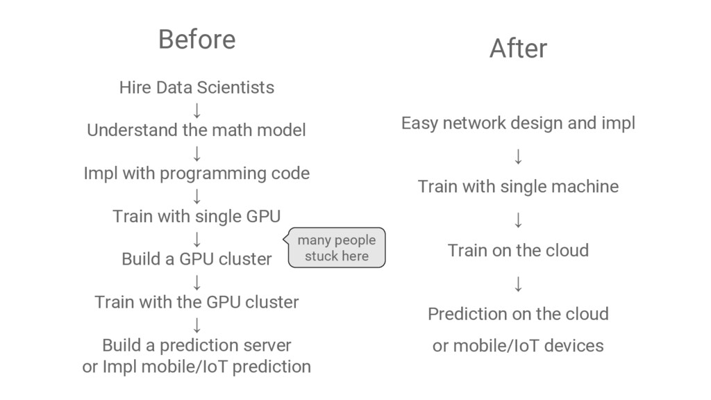 Before Hire Data Scientists ↓ Understand the ma...