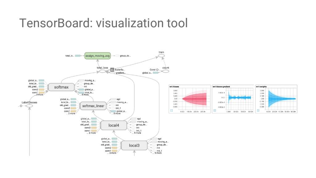 TensorBoard: visualization tool