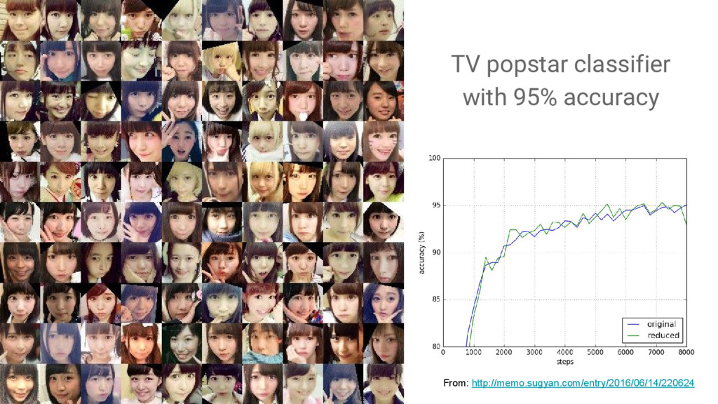 TV popstar classifier with 95% accuracy From: h...