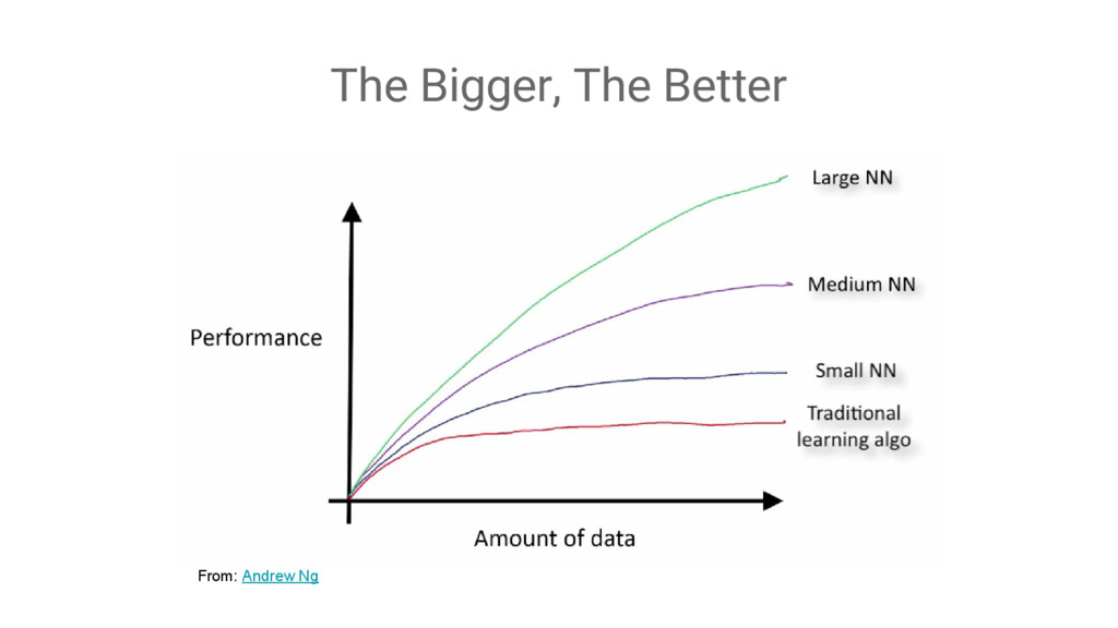 From: Andrew Ng The Bigger, The Better