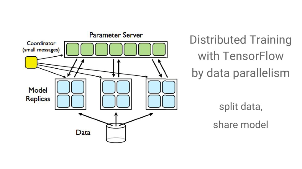 Distributed Training with TensorFlow by data pa...