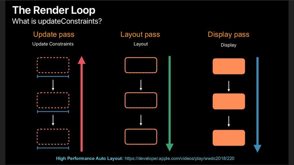 High Performance Auto Layout: https://developer...