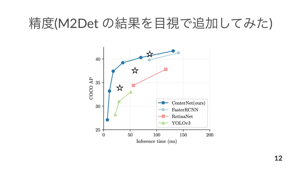 ਫ਼(M2Det ͷ݁ՌΛࢹͰՃͯ͠Έͨ) 12