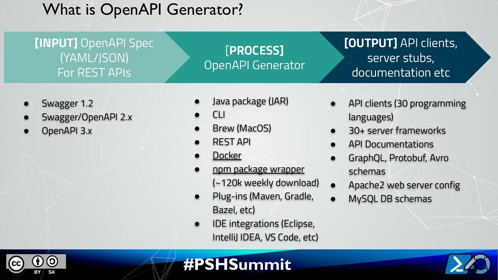 #PSHSummit What is OpenAPI Generator? 4 [OUTPUT...