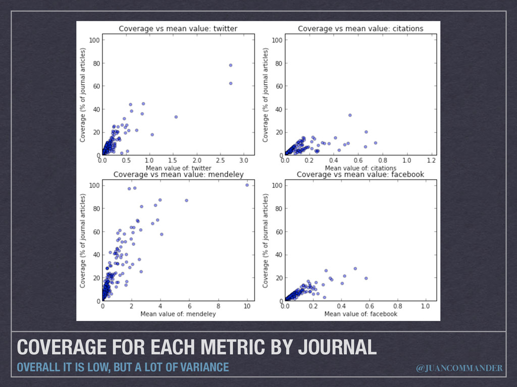 COVERAGE FOR EACH METRIC BY JOURNAL OVERALL IT ...