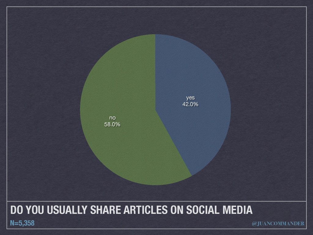 DO YOU USUALLY SHARE ARTICLES ON SOCIAL MEDIA N...