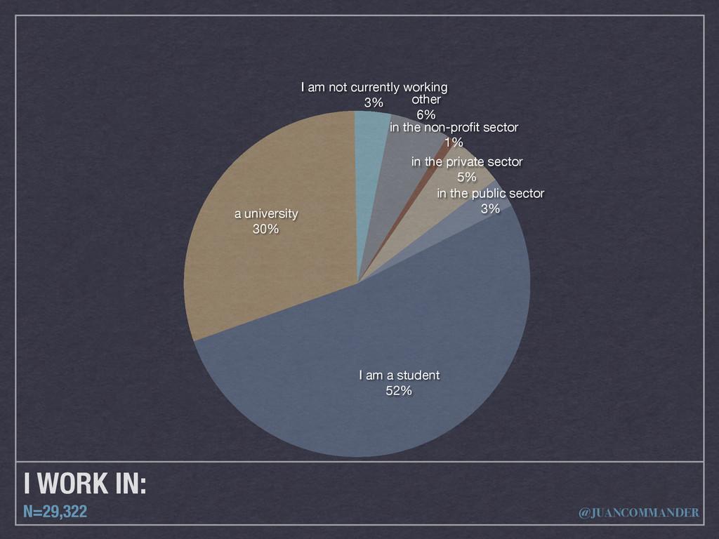 I WORK IN: N=29,322 in the public sector 3% in ...