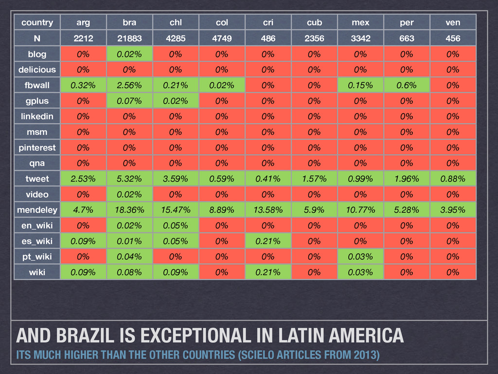 AND BRAZIL IS EXCEPTIONAL IN LATIN AMERICA ITS ...