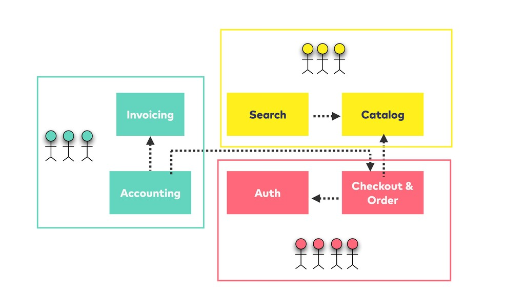 Invoicing Accounting Auth Catalog Checkout & Or...