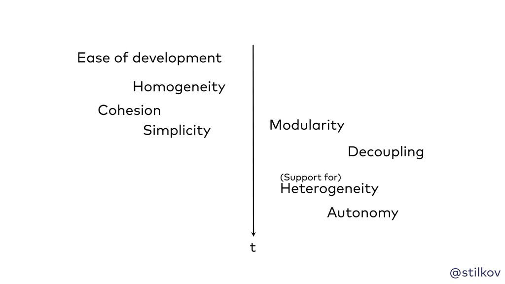 @stilkov t Simplicity Homogeneity Cohesion Deco...