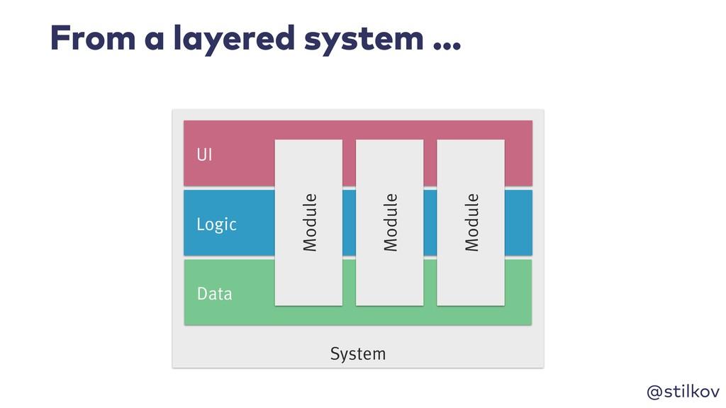 @stilkov From a layered system … System Logic D...