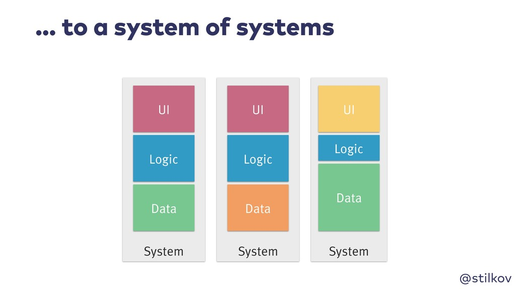 @stilkov … to a system of systems System System...