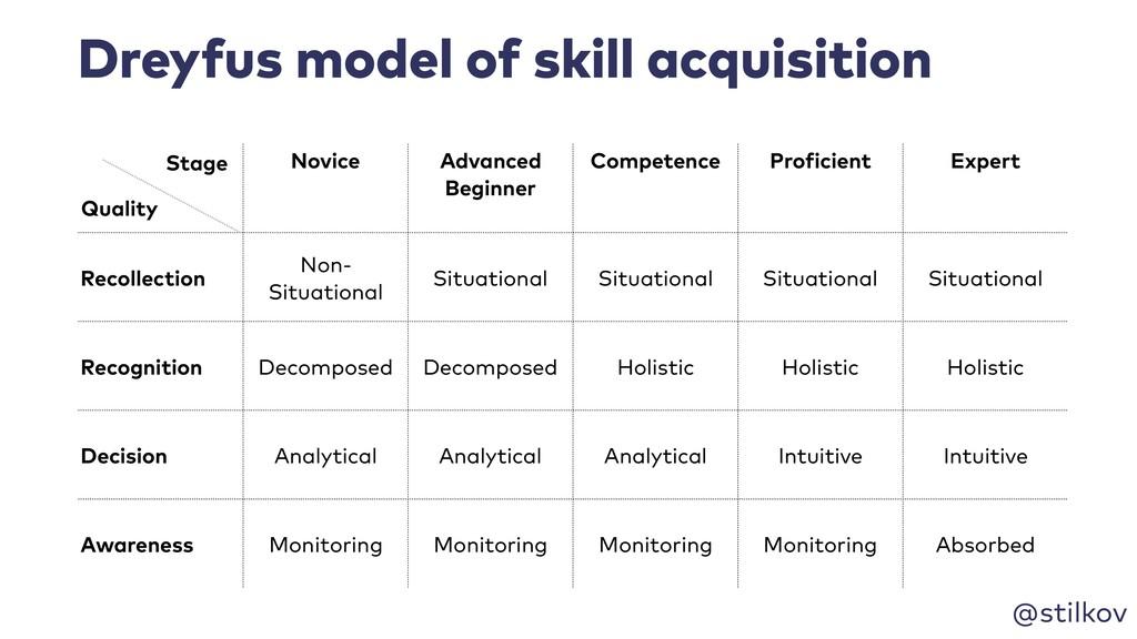 @stilkov Dreyfus model of skill acquisition Nov...