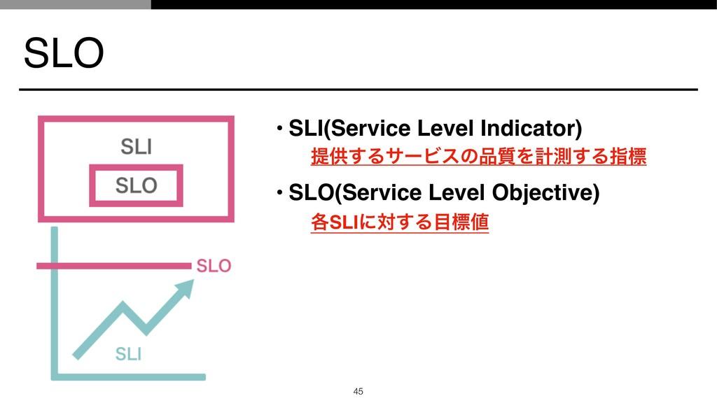 SLO • SLI(Service Level Indicator) ఏڙ͢ΔαʔϏεͷ࣭Λ...