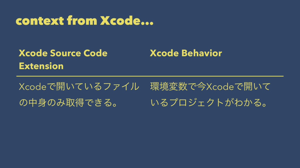 context from Xcode... Xcode Source Code Extensi...