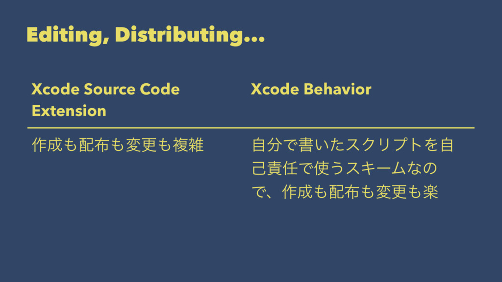 Editing, Distributing... Xcode Source Code Exte...