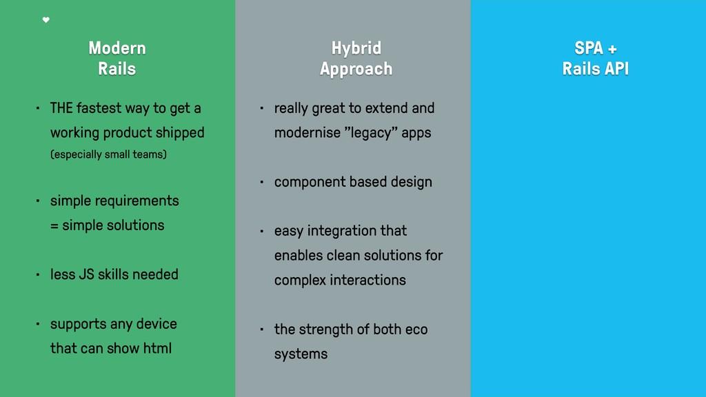 Modern  Rails Hybrid Approach SPA + Rails AP...